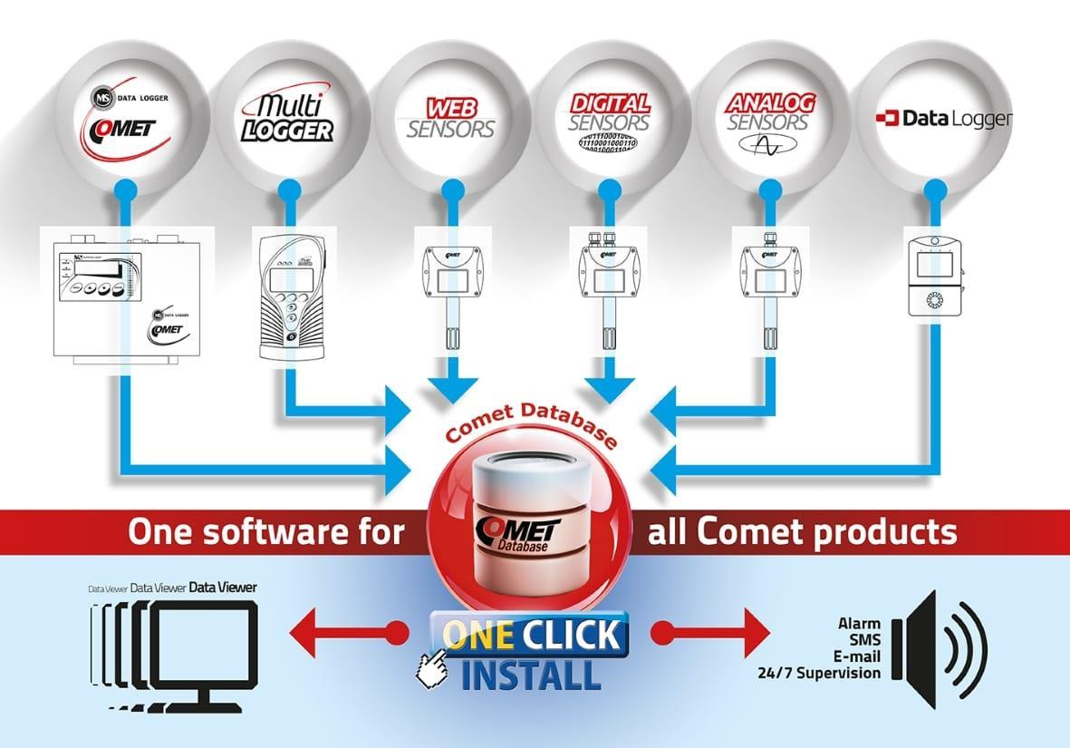COMET Database  - database software