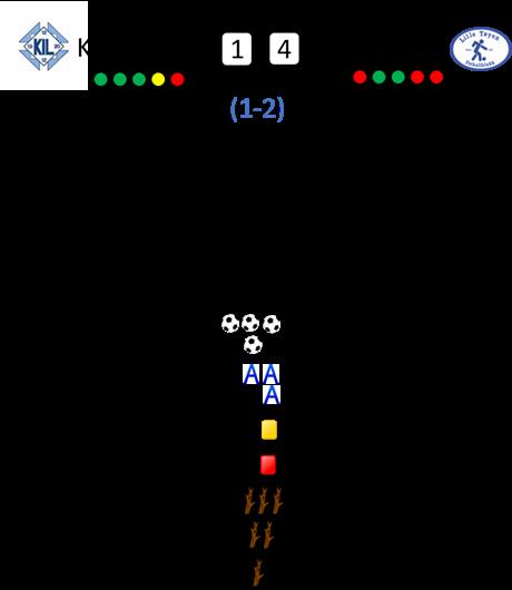 Klemetsrud - Lille Tøyen: 1-4 (1-2)