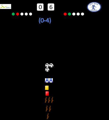 Nesøya - Lille Tøyen: 0-6