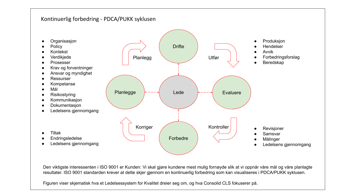 PDCA Syklusen