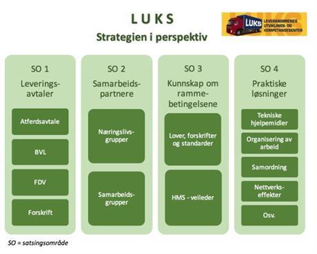 LUKS' strategi