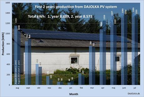 2 years anniversary for our PV system
