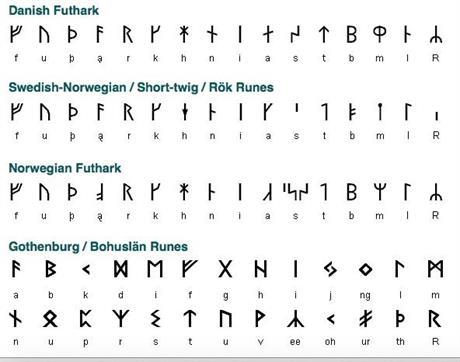 Skandinaviske runer, FUTHARK