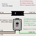 Ladebox fra TN 2 fase 16A til 1 fase 24A