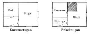 Enrums- och enkelstugorna