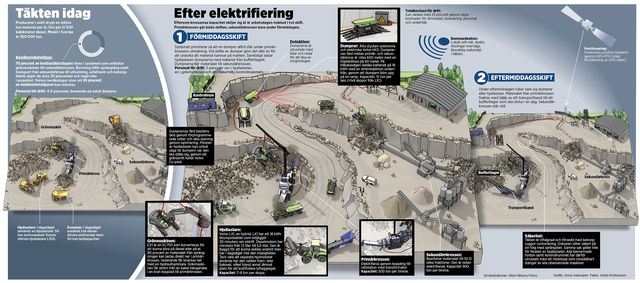 Svenskt samarbete ska elektrifiera bergtäkten