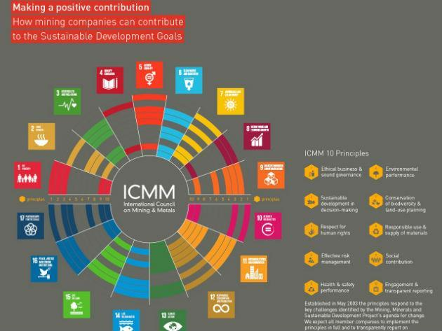 How can mining support the UN's Sustainable Development Goals?