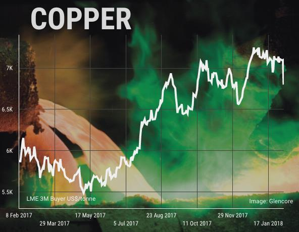 Copper price plunges to 8-week low