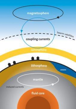Magnetic oceans and electric Earth